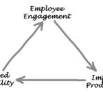 Leadership is About Engagement