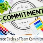The Three Circles of Team Commitment